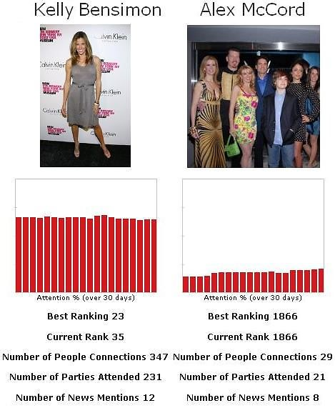 Kelly Killoren Bensimon vs Alex McCord