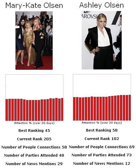 Mary Kate vs. Ashley Olsen