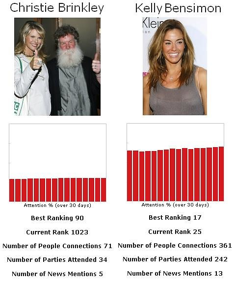 Christie Brinkley vs Kelly Bensimon