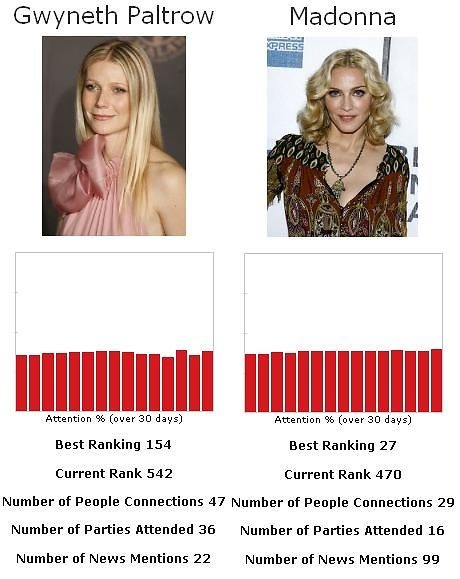 gwyneth Paltrow vs Madonna