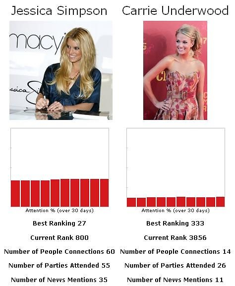 jessica simpson vs carrie underwood