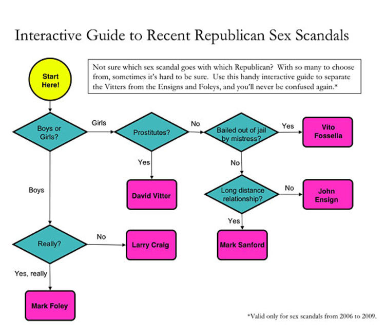 List Of Republican Sex Scandals 16
