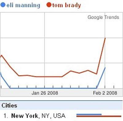 chau ngo in Despite Eli's Success, New Yorkers Google Tom Brady More!