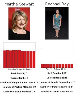 Let's Play The Fame Game...Martha Stewart Vs. Rachael Ray