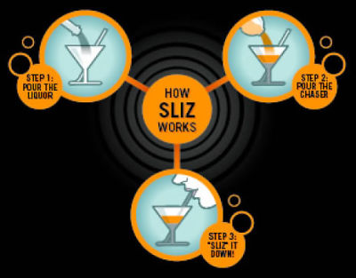 How Sliz Works