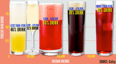 Economics Of Drinking: Do Intelligent, Wealthy People Really Drink More?