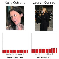 Let's Play The Fame Game....Kelly Cutrone Vs. Lauren Conrad