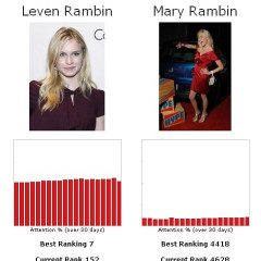 Let's Play The Fame Game...Leven Rambin Vs. Mary Rambin