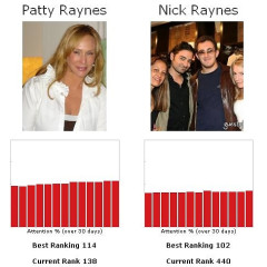 Let's Play The Fame Game...Patty Raynes Vs. Son Nick Raynes