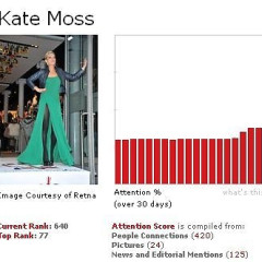 This Week's Fame Game Mover And Shaker: Kate Moss