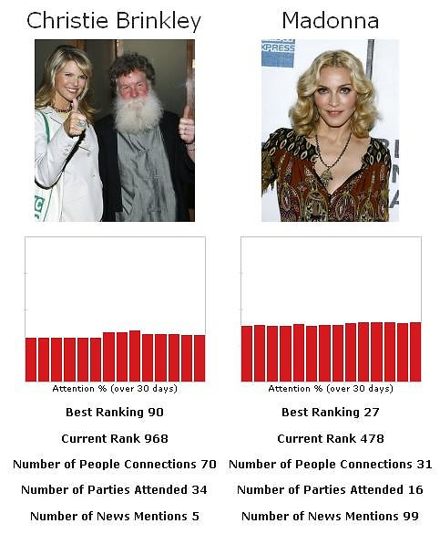 christie brinkley vs madonna