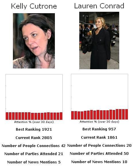 Kelly Cutrone vs. Lauren Conrad