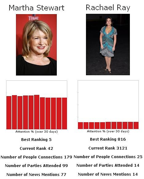 Martha Stewart Vs. Rachael Ray