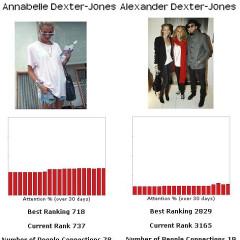 Let's Play The Fame Game...Annabelle Dexter-Jones Vs. Alexander Dexter-Jones