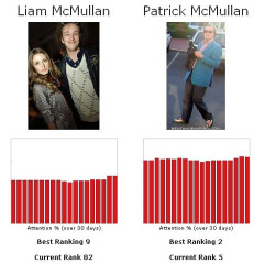 Let's Play The Fame Game...Liam McMullan Vs. Patrick McMullan