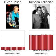 Let's Play The Fame Game...Micah Jesse Vs. Kristian Laliberte