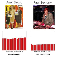 Let's Play The Fame Game...Amy Sacco Vs. Paul Sevigny