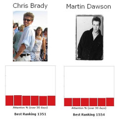 Let's Play The Fame Game...Chris Brady Vs. Martin Dawson