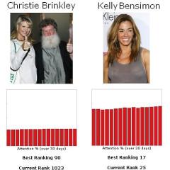 Let's Play The Fame Game...Christie Brinkley Vs. Kelly Killoren Bensimon