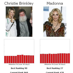 Let's Play The Fame Game...Christie Brinkley Vs. Madonna