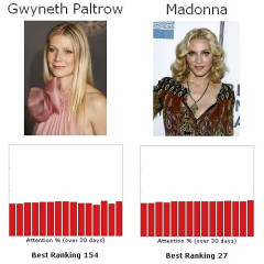 Let's Play The Fame Game...Gwyneth Paltrow Vs. Madonna