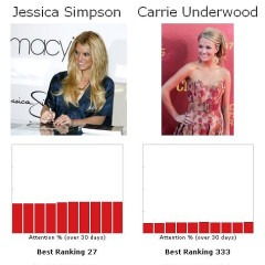 Let's Play The Fame Game...Jessica Simpson Vs. Carrie Underwood