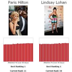 Let's Play The Fame Game...Paris Hilton Vs. Lindsay Lohan