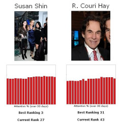 Let's Play The Fame Game...Susan Shin Vs. R. Couri Hay