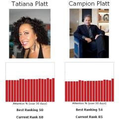 Let's Play The Fame Game...Tatiana Platt Vs. Campion Platt