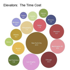Washingtonians Spent Almost A Decade Waiting For Elevators Last Year