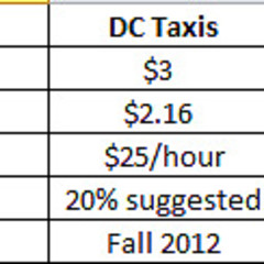 Uber Is Here To Save Us From DC's Cab System